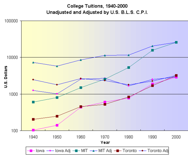 CollegeTuitionsUsCanada1940to2000.png